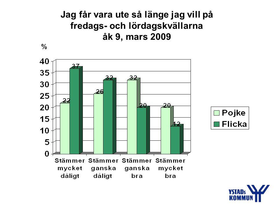 Brukar du spela dator-/TV-spel, surfa eller chatta på Internet? åk 9, mars 2009 %