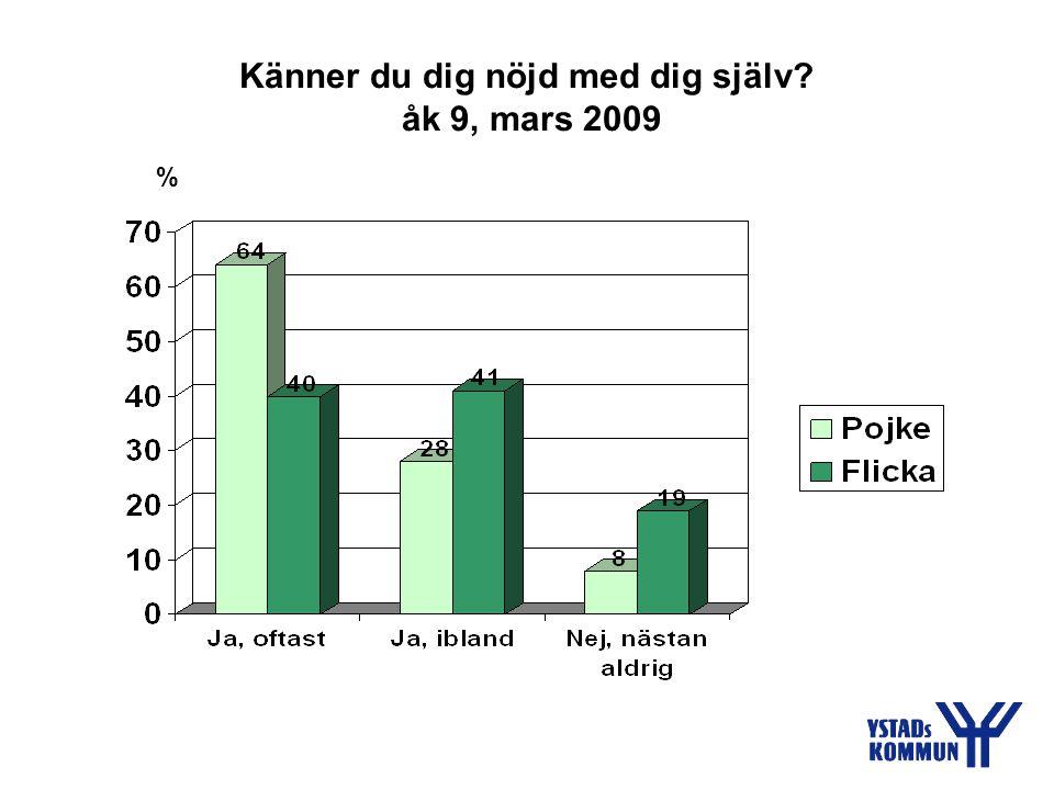 Känner du dig nöjd med dig själv åk 9, mars 2009 %