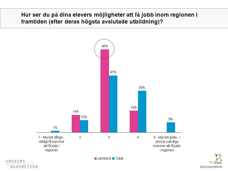Hur ser du på dina elevers möjligheter att få jobb inom regionen i framtiden (efter deras högsta avslutade utbildning)?