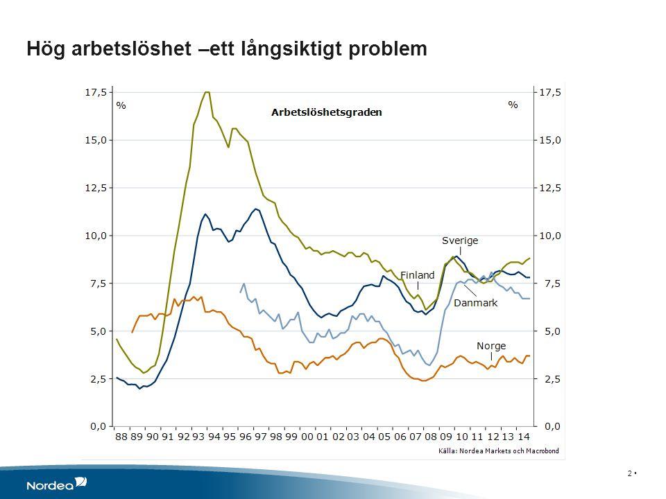 Hög arbetslöshet –ett långsiktigt problem 2