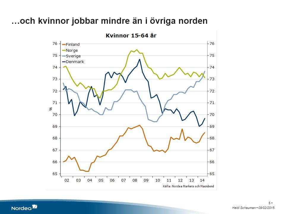 …och kvinnor jobbar mindre än i övriga norden Heidi Schauman 09/02/2015 5
