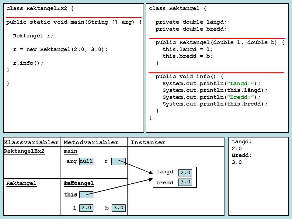 class Rektangel { private double längd; private double bredd; public Rektangel(double l, double b) { längd = l; bredd = b; } public void info() { System.out.println( Längd + längd); System.out.println( Bredd + bredd); } Längd 2.0 Bredd 3.0 main class RektangelEx3 { public static void main(String [] arg) { Rektangel r; r = new Rektangel(2.0, 3.0); r.info(); } InstanserKlassvariablerMetodvariabler main Rektangel RektangelEx3 Rektangel null r arg 3.0 b 2.0 l 0.0 bredd 0.0 längd 3.0 2.0 this info this
