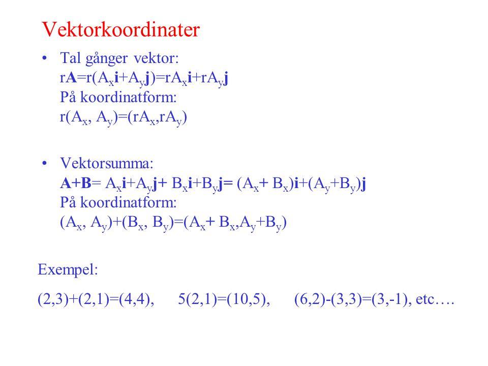 Vektorkoordinater Tal gånger vektor: rA=r(A x i+A y j)=rA x i+rA y j På koordinatform: r(A x, A y )=(rA x,rA y ) Vektorsumma: A+B= A x i+A y j+ B x i+B y j= (A x + B x )i+(A y +B y )j På koordinatform: (A x, A y )+(B x, B y )=(A x + B x,A y +B y ) Exempel: (2,3)+(2,1)=(4,4), 5(2,1)=(10,5), (6,2)-(3,3)=(3,-1), etc….