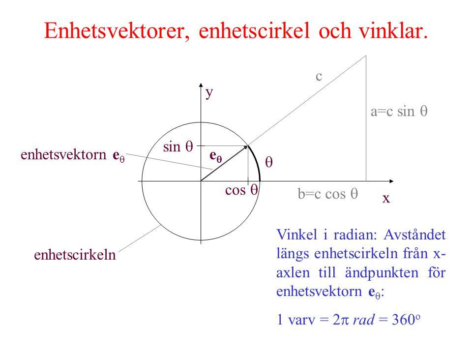  Vinkel i radian: Avståndet längs enhetscirkeln från x- axlen till ändpunkten för enhetsvektorn e  : 1 varv = 2  rad = 360 o Enhetsvektorer, enhetscirkel och vinklar.