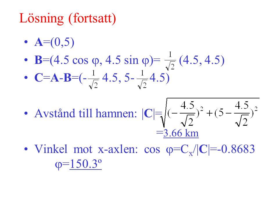 Lösning (fortsatt) A=(0,5) B=(4.5 cos , 4.5 sin  )= (4.5, 4.5) C=A-B=(- 4.5, 5- 4.5) Avstånd till hamnen: |C|= Vinkel mot x-axlen: cos  =C x /|C|=-0.8683  =150.3º = 3.66 km