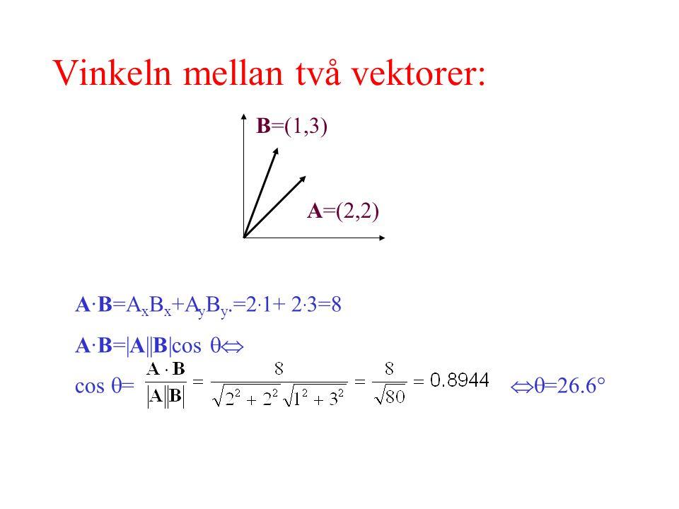 Vinkeln mellan två vektorer: A=(2,2) A·B=A x B x +A y B y.=2 · 1+ 2 · 3=8 A·B=|A||B|cos  cos  =  =26.6  B=(1,3)