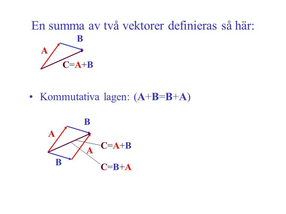 Kommutativa lagen: (A+B=B+A) A C=A+BC=A+B B A B A B C=A+BC=A+B C=B+AC=B+A En summa av två vektorer definieras så här: