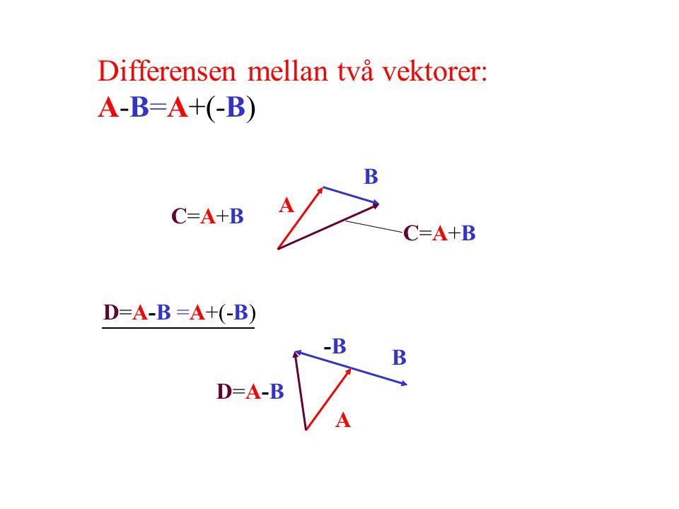 Differensen mellan två vektorer: A-B=A+(-B) -B-B A A B C=A+BC=A+B C=A+BC=A+B B D=A-BD=A-B D=A-B =A+(-B)