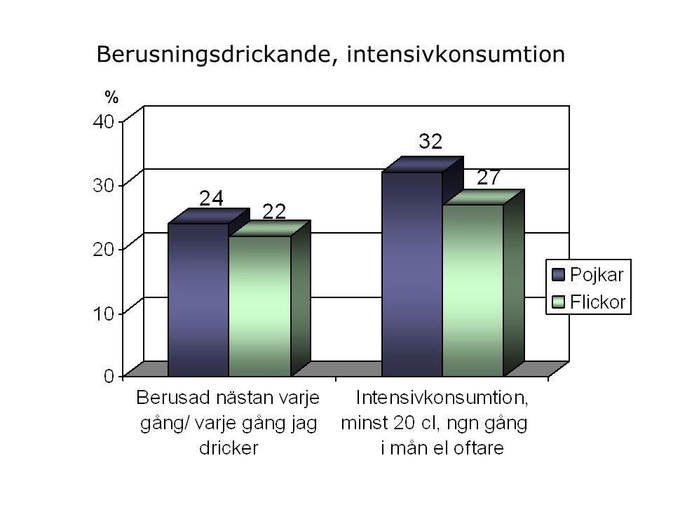 Berusningsdrickande, intensivkonsumtion %