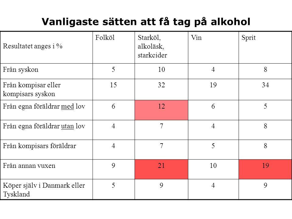 Vanligaste sätten att få tag på alkohol Resultatet anges i % FolkölStarköl, alkoläsk, starkcider VinSprit Från syskon 51048 Från kompisar eller kompisars syskon 15321934 Från egna föräldrar med lov 61265 Från egna föräldrar utan lov 4748 Från kompisars föräldrar 4758 Från annan vuxen 9211019 Köper själv i Danmark eller Tyskland 5949