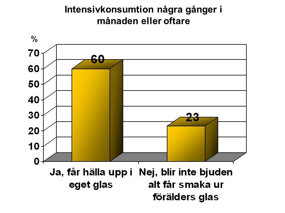 Intensivkonsumtion några gånger i månaden eller oftare %