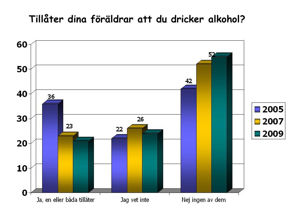 Tillåter dina föräldrar att du dricker alkohol?