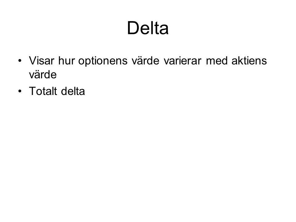 Delta Visar hur optionens värde varierar med aktiens värde Totalt delta