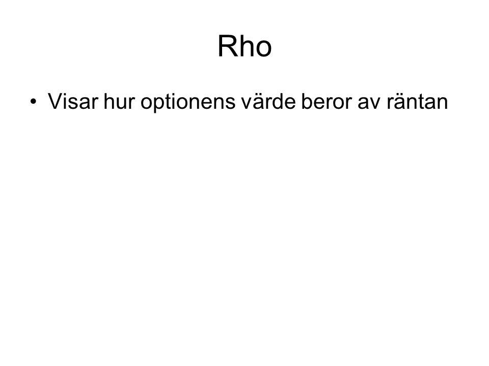Rho Visar hur optionens värde beror av räntan