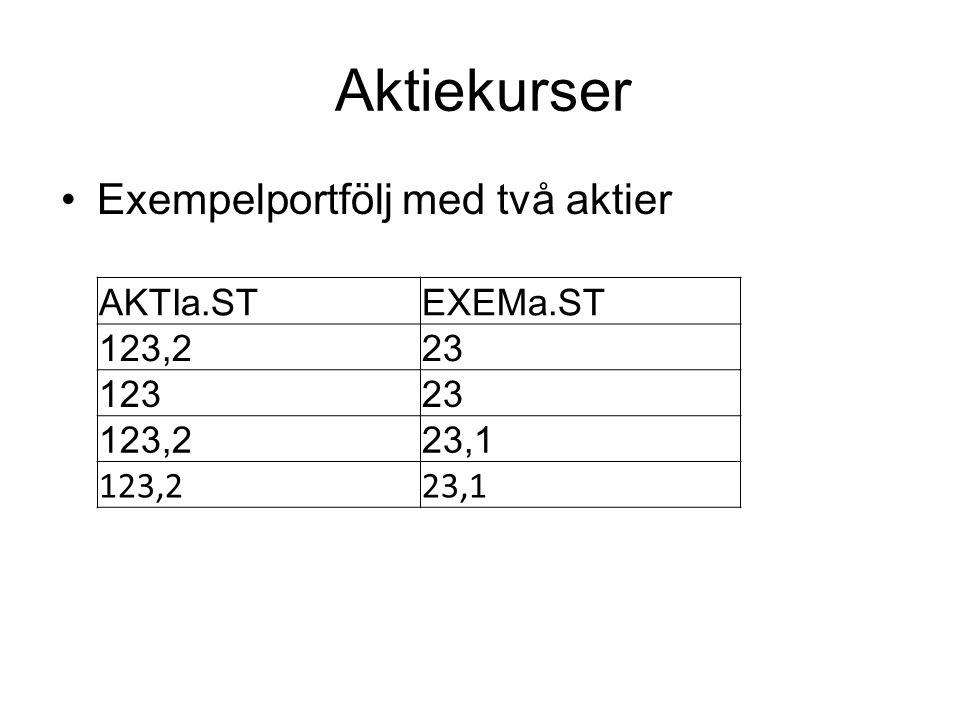 Aktiekurser Exempelportfölj med två aktier AKTIa.STEXEMa.ST 123,223 12323 123,223,1 123,223,1