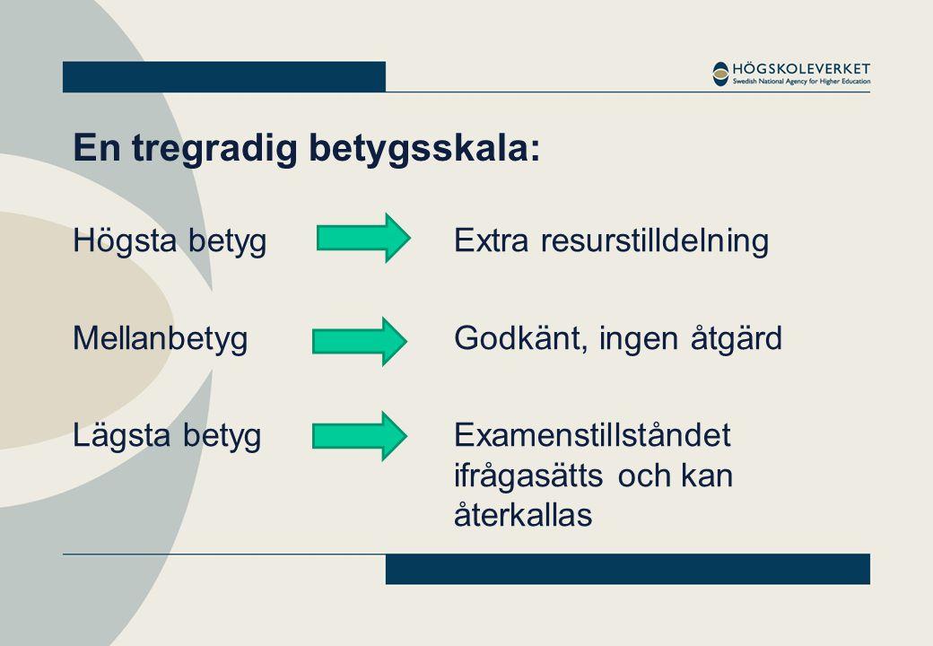 Tre typer av underlag: 1.Studenternas självständiga arbeten 2.Lärosätets självvärdering 3.Enkäter till studenter och tidigare studenter Platsbesök i någon form kommer att ingå