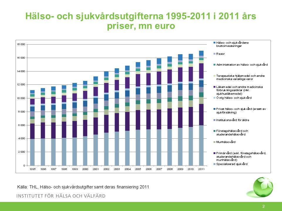 3 De hälso- och sjukvårdsutgifternas struktur i 2011 Källa: THL, Hälsö- och sjukvårdsutgifter samt deras finansiering 2011