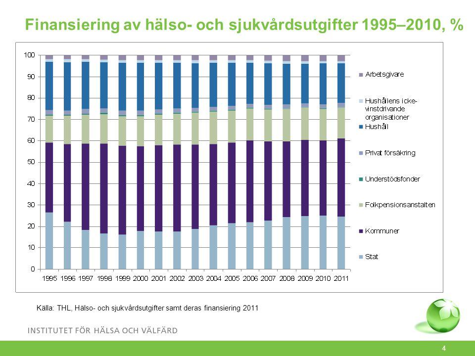 4 Finansiering av hälso- och sjukvårdsutgifter 1995–2010, % Källa: THL, Hälso- och sjukvårdsutgifter samt deras finansiering 2011