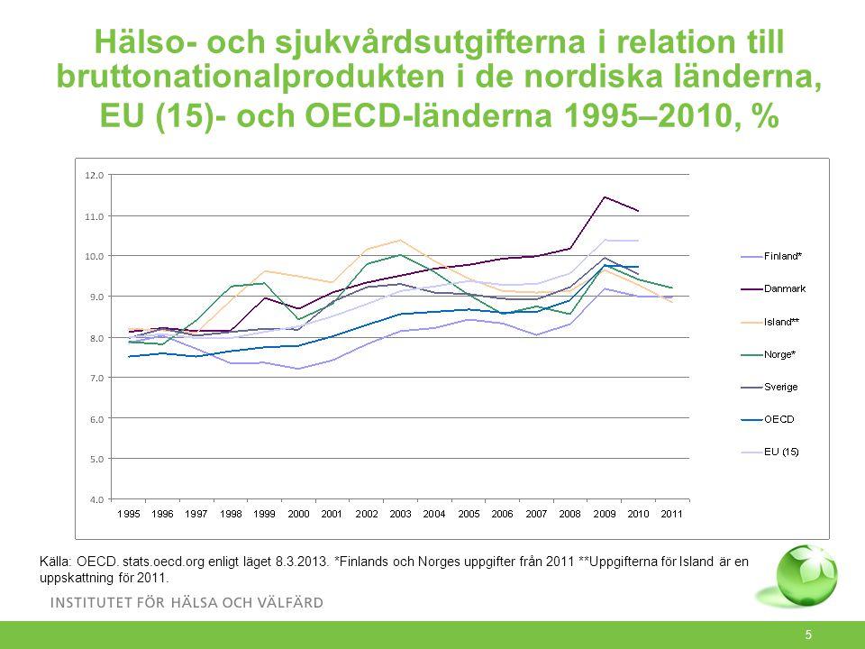 5 Hälso- och sjukvårdsutgifterna i relation till bruttonationalprodukten i de nordiska länderna, EU (15)- och OECD-länderna 1995–2010, % Källa: OECD.