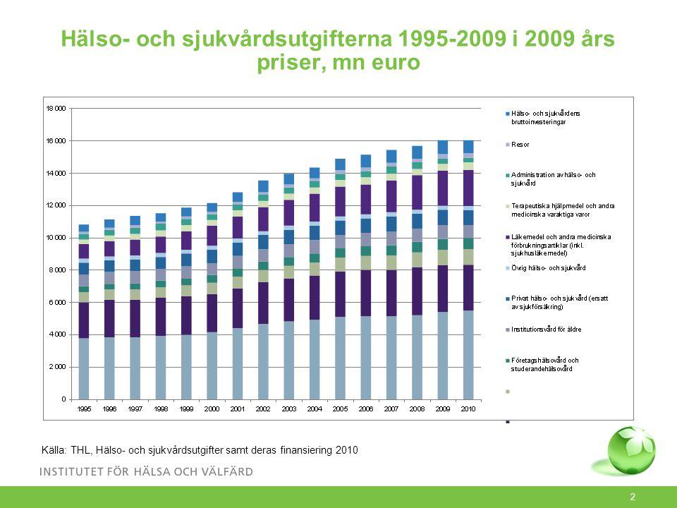 2 Hälso- och sjukvårdsutgifterna 1995-2009 i 2009 års priser, mn euro Källa: THL, Hälso- och sjukvårdsutgifter samt deras finansiering 2010