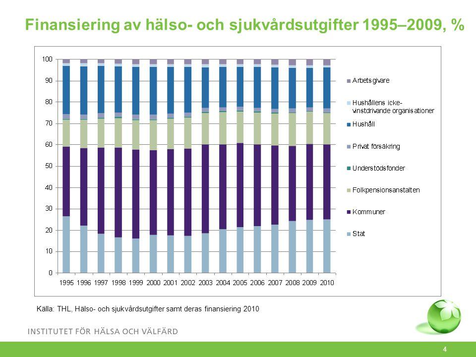 4 Finansiering av hälso- och sjukvårdsutgifter 1995–2009, % Källa: THL, Hälso- och sjukvårdsutgifter samt deras finansiering 2010