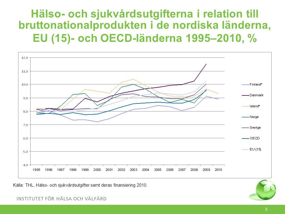 5 Hälso- och sjukvårdsutgifterna i relation till bruttonationalprodukten i de nordiska länderna, EU (15)- och OECD-länderna 1995–2010, % Källa: THL, Hälso- och sjukvårdsutgifter samt deras finansiering 2010.