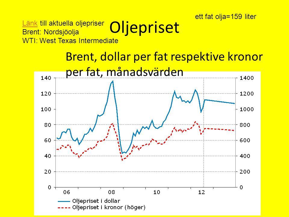 Oljepriset LänkLänk till aktuella oljepriser Brent: Nordsjöolja WTI: West Texas Intermediate ett fat olja=159 liter Brent, dollar per fat respektive k