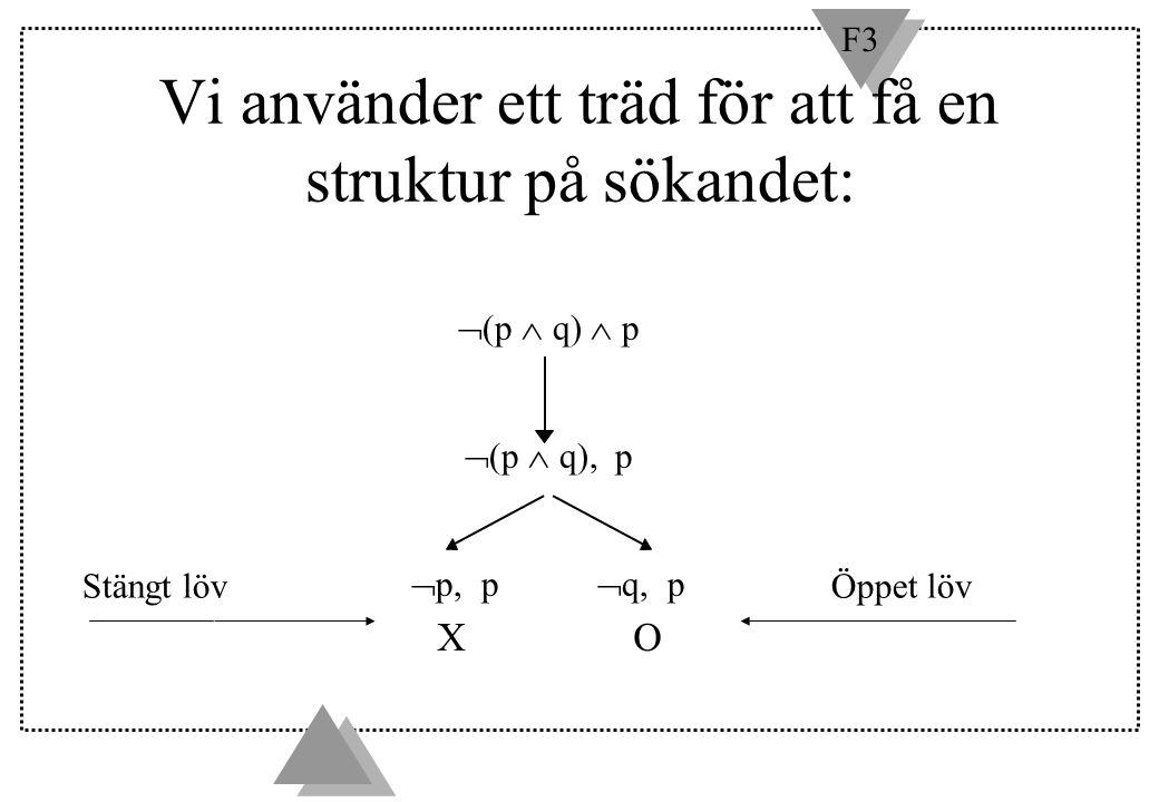 F3 Vi använder ett träd för att få en struktur på sökandet: OX  (p  q)  p  (p  q), p  p, p  q, p Stängt lövÖppet löv