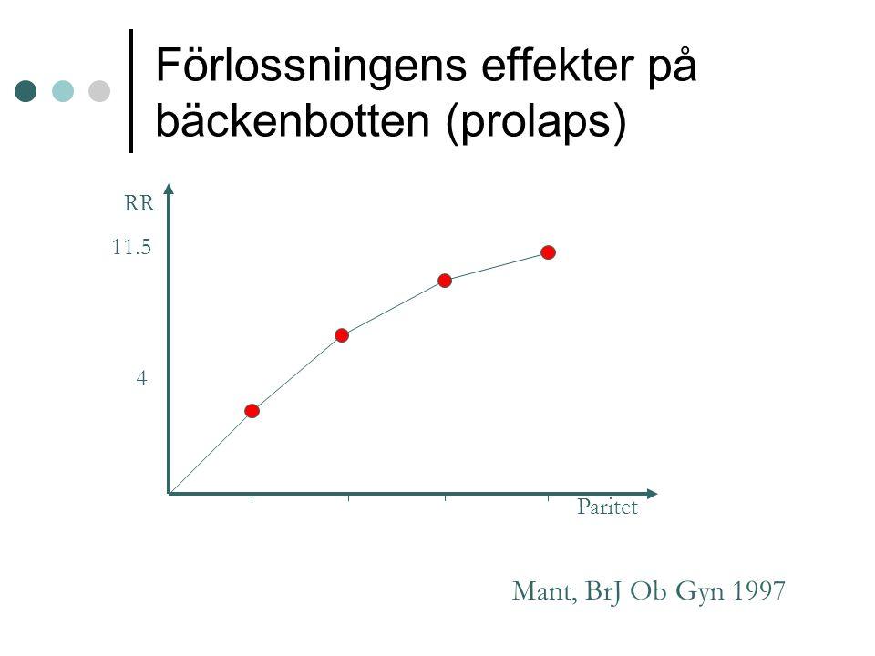 Förlossningens effekter på bäckenbotten (prolaps) Mant, BrJ Ob Gyn 1997 RR 11.5 4 Paritet
