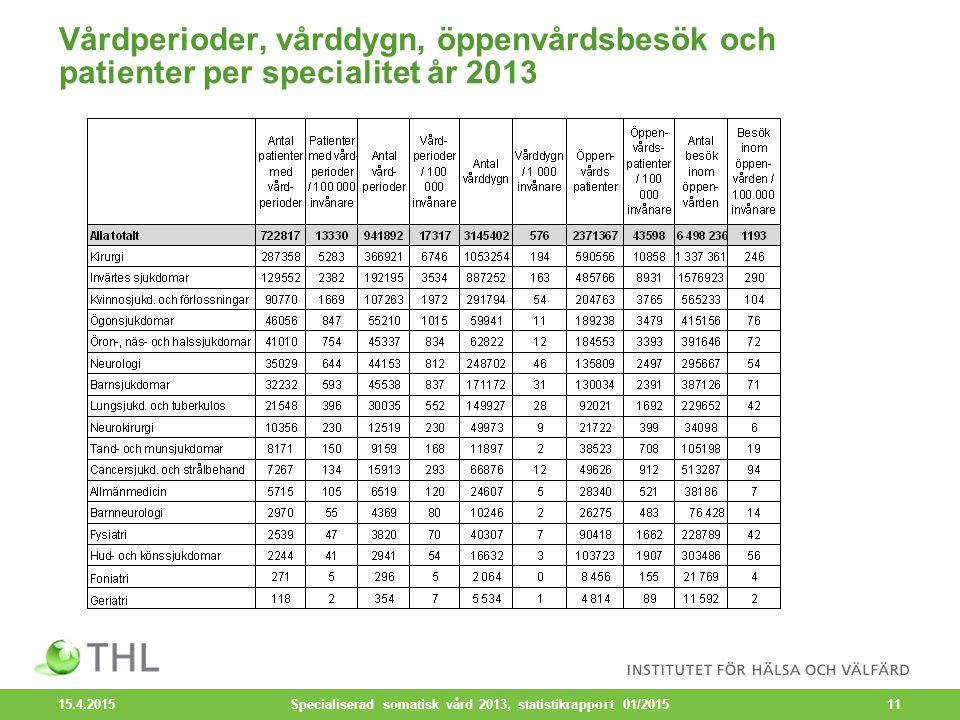 Vårdperioder, vårddygn, öppenvårdsbesök och patienter per specialitet år 2013 15.4.2015 Specialiserad somatisk vård 2013, statistikrapport 01/201511