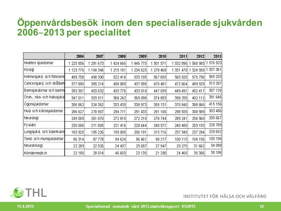 Öppenvårdsbesök inom den specialiserade sjukvården 2006 ‒ 2013 per specialitet 15.4.2015 Specialiserad somatisk vård 2013,statistikrapport 01/201512
