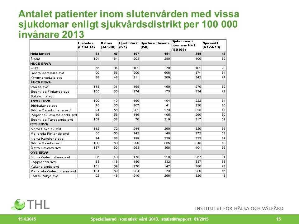 Antalet patienter inom slutenvården med vissa sjukdomar enligt sjukvårdsdistrikt per 100 000 invånare 2013 15.4.2015 Specialiserad somatisk vård 2013, statistikrapport 01/201515