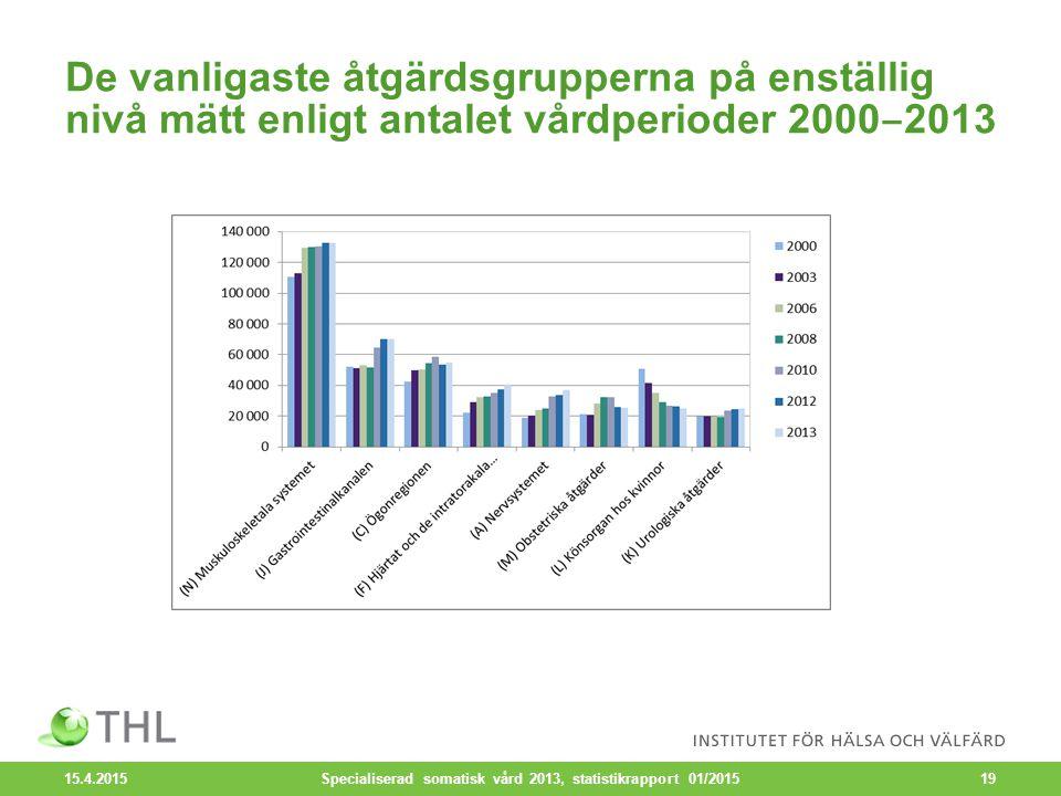 De vanligaste åtgärdsgrupperna på enställig nivå mätt enligt antalet vårdperioder 2000 ‒ 2013 15.4.2015 Specialiserad somatisk vård 2013, statistikrapport 01/201519