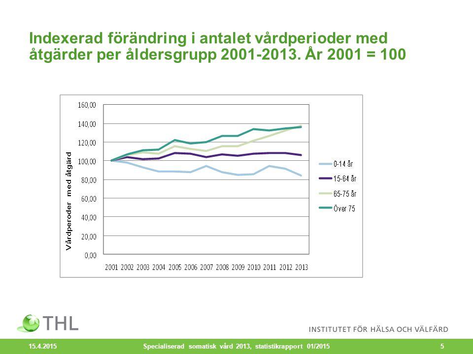 Indexerad förändring i antalet vårdperioder med åtgärder per åldersgrupp 2001-2013.
