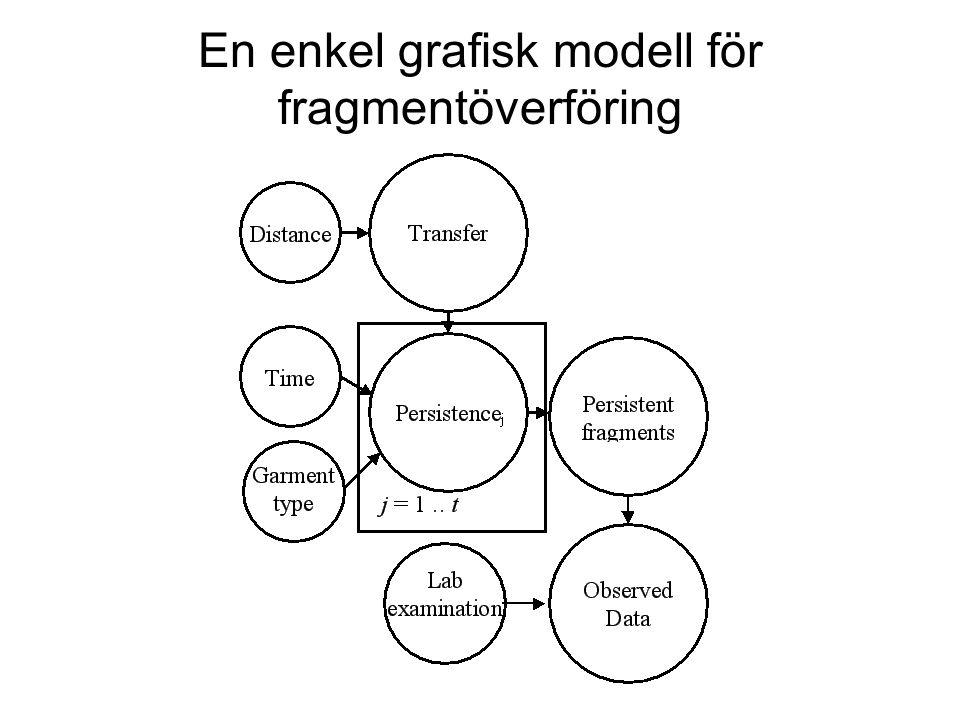 En enkel grafisk modell för fragmentöverföring
