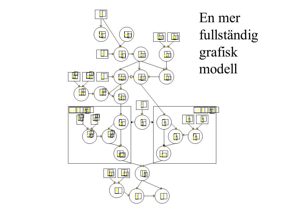 u j * x 0 w i d i b 0 d t i t j =2..t i p 0 l 0 u 0 R l R u R b j p j l j u j b i x 1 q 0 q j =2..t i b j * p j * l j * q j q j+1 x j x b 0 * p 0 * l 0 * u 0 * q 1 y i Y En mer fullständig grafisk modell