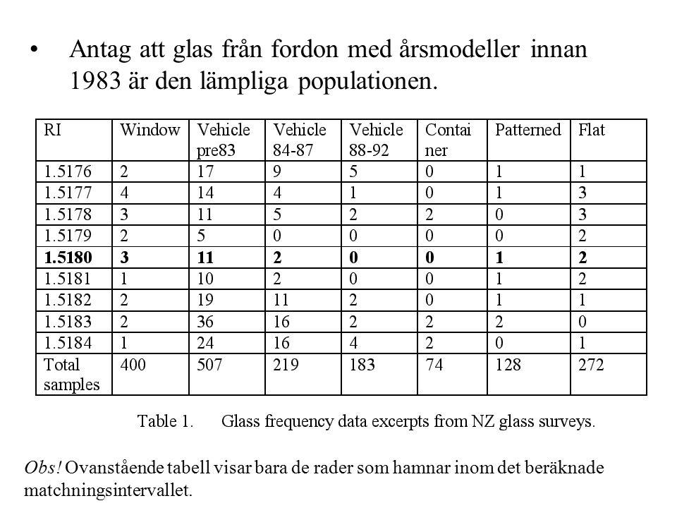 Antag att glas från fordon med årsmodeller innan 1983 är den lämpliga populationen.
