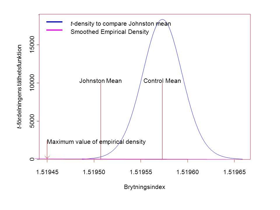 Brytningsindex t-fördelningens täthetsfunktion 1.519451.519501.519551.519601.51965 0 5000 10000 15000 Control MeanJohnston Mean Maximum value of empir