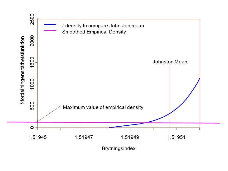Brytningsindex t-fördelningens täthetsfunktion 1.519451.519471.519491.51951 0 500 1000 1500 2000 2500 Johnston Mean Maximum value of empirical density t-density to compare Johnston mean Smoothed Empirical Density