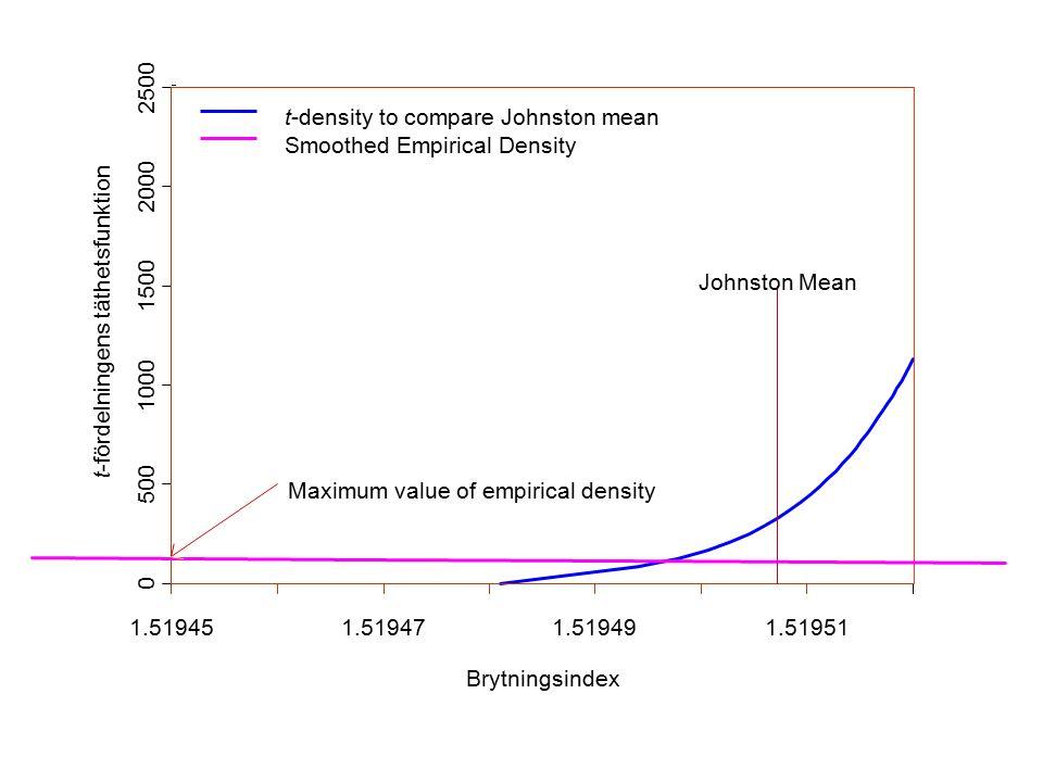 Brytningsindex t-fördelningens täthetsfunktion 1.519451.519471.519491.51951 0 500 1000 1500 2000 2500 Johnston Mean Maximum value of empirical density