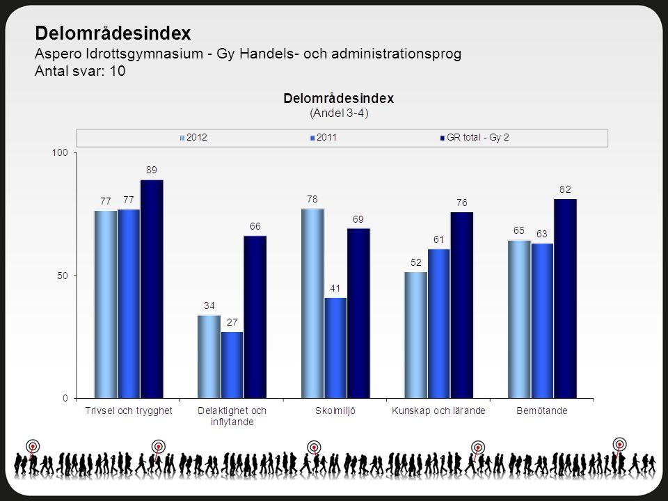 Delområdesindex Aspero Idrottsgymnasium - Gy Handels- och administrationsprog Antal svar: 10
