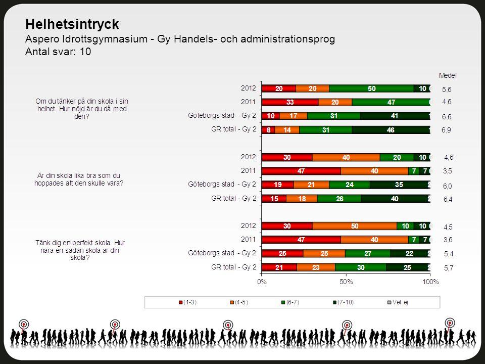 Helhetsintryck Aspero Idrottsgymnasium - Gy Handels- och administrationsprog Antal svar: 10