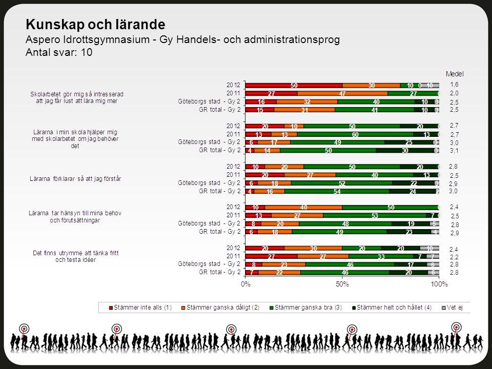 Kunskap och lärande Aspero Idrottsgymnasium - Gy Handels- och administrationsprog Antal svar: 10