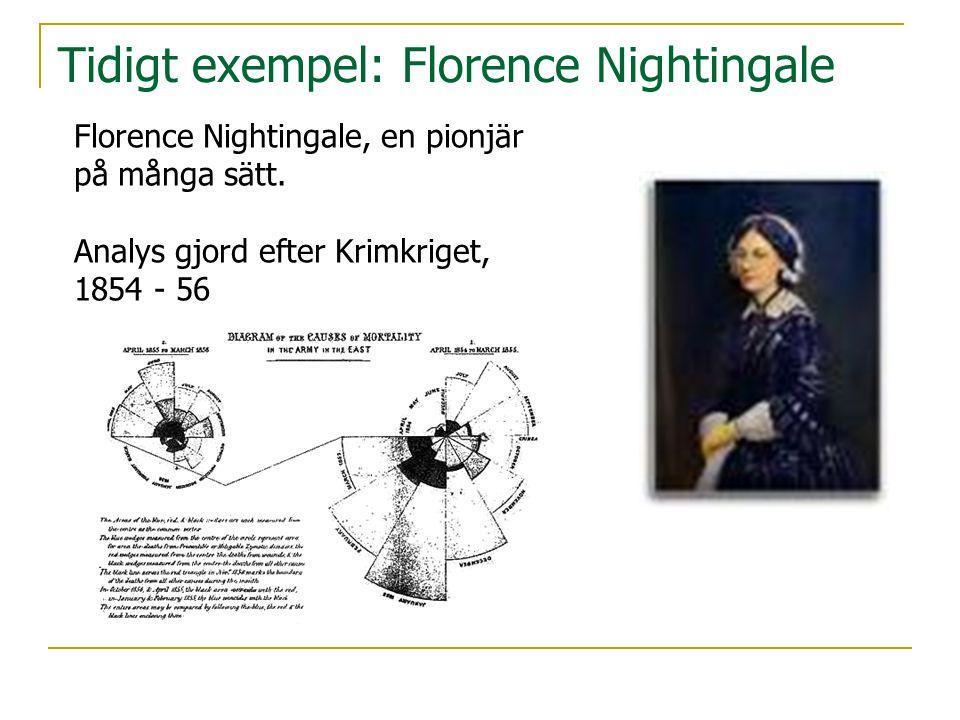 Tidigt exempel: Florence Nightingale Florence Nightingale, en pionjär på många sätt. Analys gjord efter Krimkriget, 1854 - 56