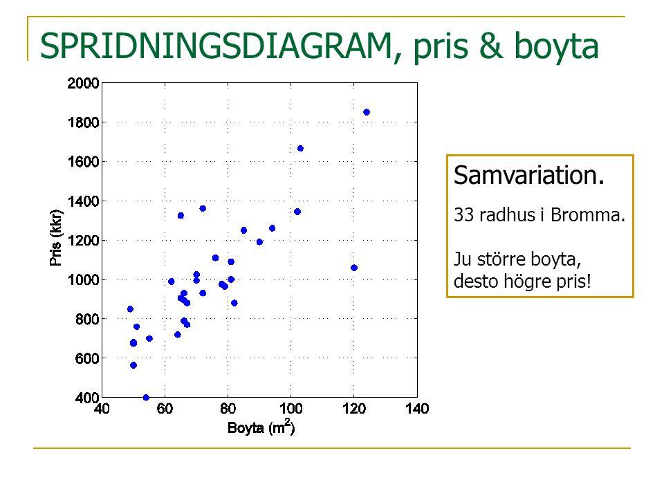 SPRIDNINGSDIAGRAM, pris & boyta Samvariation. 33 radhus i Bromma. Ju större boyta, desto högre pris!