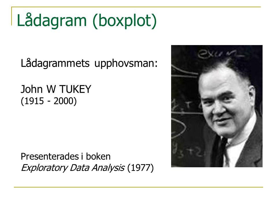 Lådagram (boxplot) Lådagrammets upphovsman: John W TUKEY (1915 - 2000) Presenterades i boken Exploratory Data Analysis (1977)