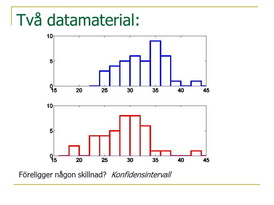 Två datamaterial: Föreligger någon skillnad? Konfidensintervall