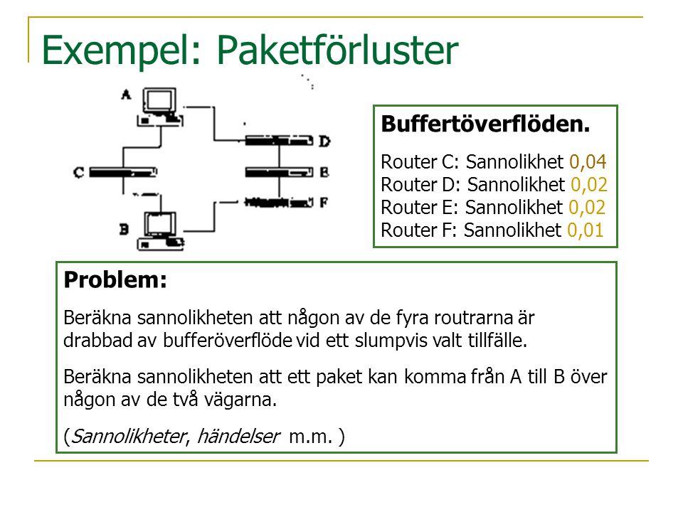 Exempel: Paketförluster Buffertöverflöden. Router C: Sannolikhet 0,04 Router D: Sannolikhet 0,02 Router E: Sannolikhet 0,02 Router F: Sannolikhet 0,01