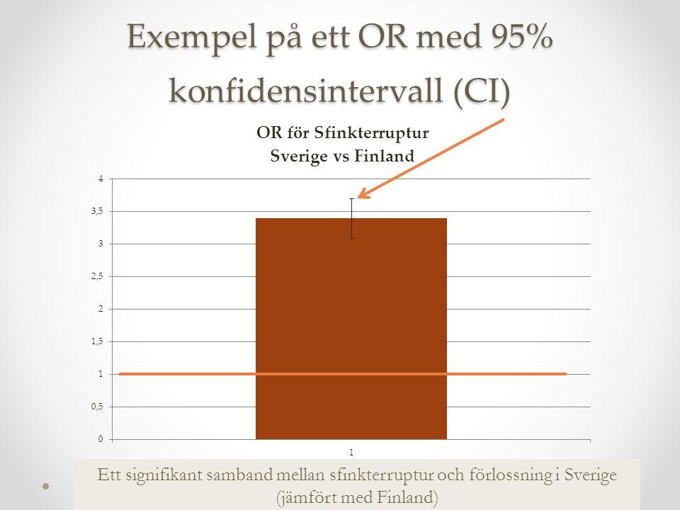 Exempel på ett OR med 95% konfidensintervall (CI) Ett signifikant samband mellan sfinkterruptur och förlossning i Sverige (jämfört med Finland)