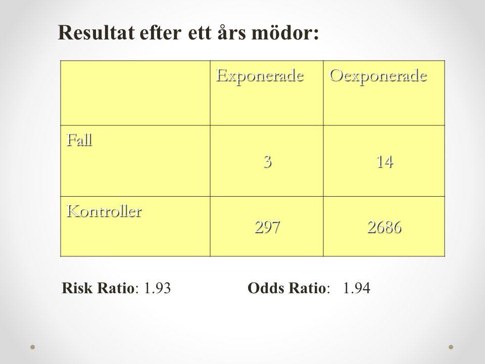ExponeradeOexponerade Fall 314 Kontroller 2972686 Resultat efter ett års mödor: Risk Ratio: 1.93Odds Ratio: 1.94